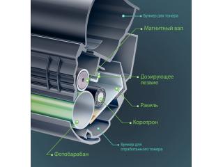 Принципы лазерной печати